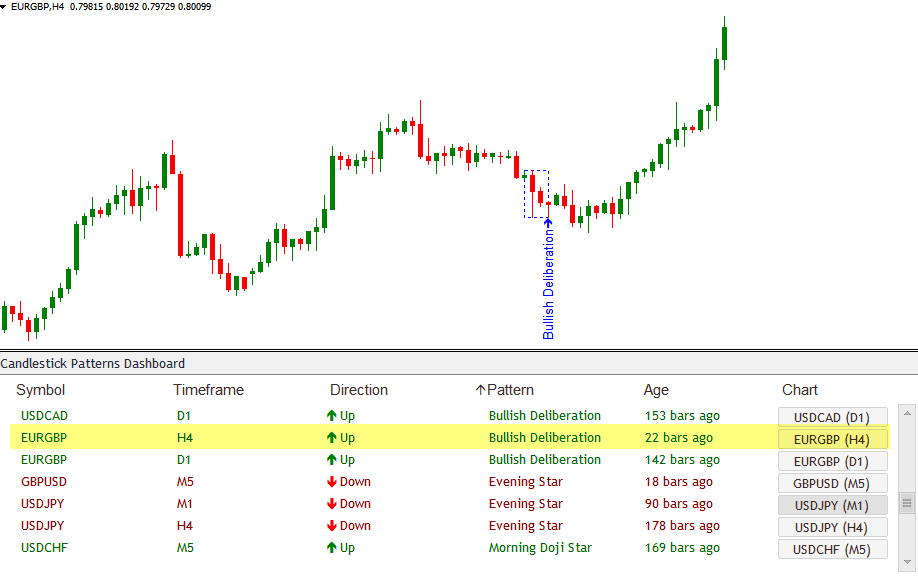 Bullish Deliberation Candlestick Patterns Scanner