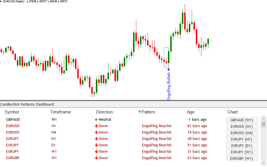 Bullish and Bearish Engulfing Candlestick Patterns Scanner