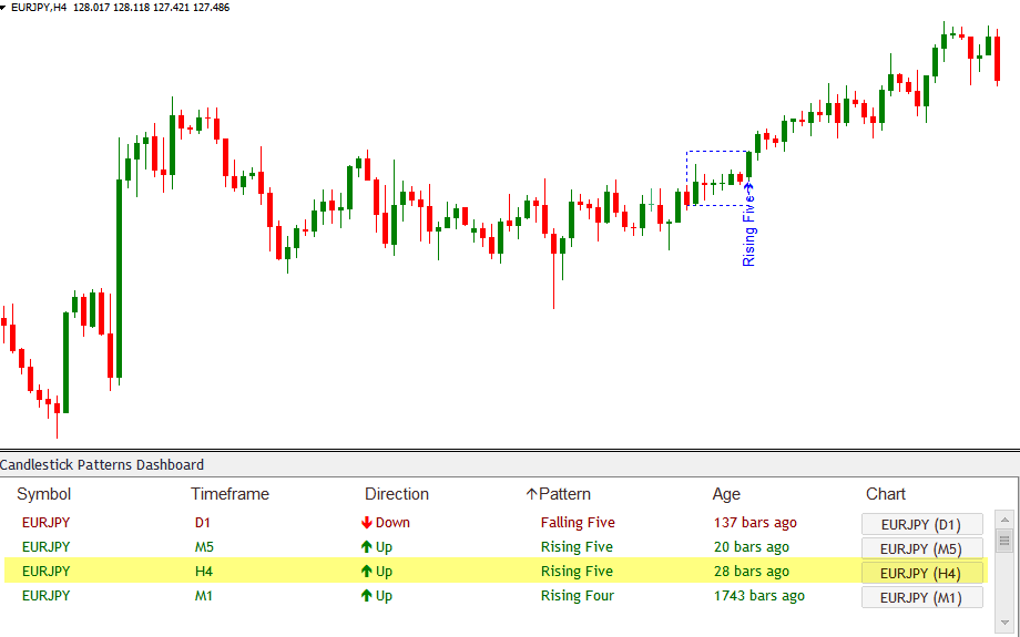 Continuation Candlestick Patterns Scanner
