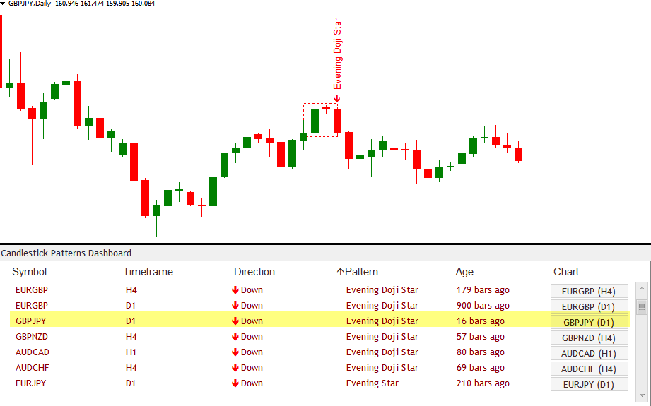 Doji Star Candlestick Patterns Scanner