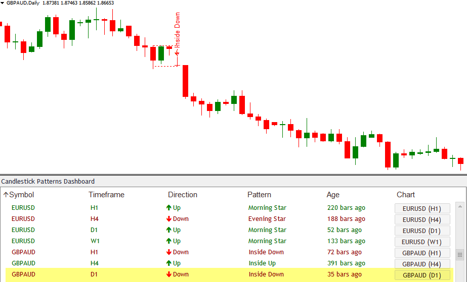 Inside Up Down Candlestick Patterns Scanner