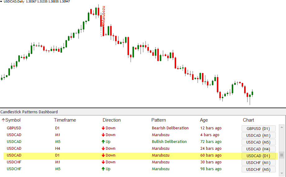Marubozu Candlestick Patterns Scanner