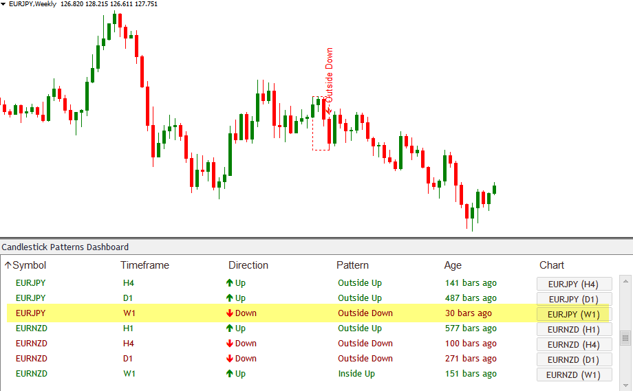 Outside Up Down Candlestick Patterns Scanner